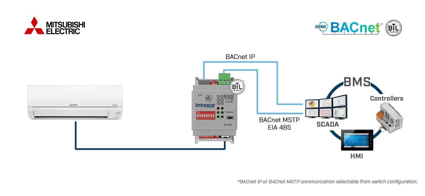 Mitsubishi Electric Domestic, Mr.Slim and City Multi to BACnet IP ...