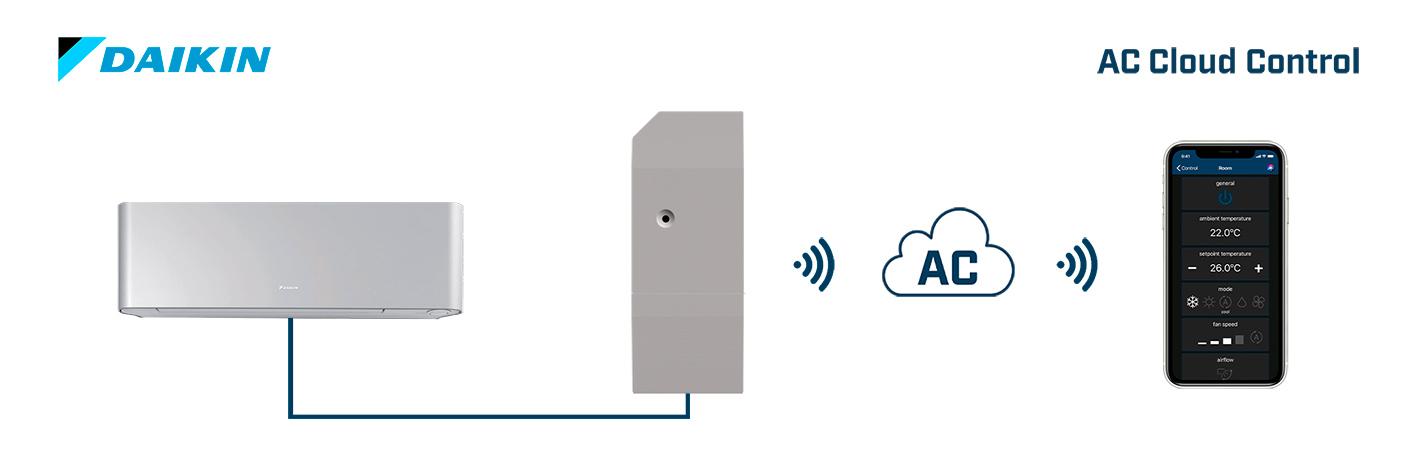 Daikin AC Domestic units to AC Cloud Control (WiFi) Interface