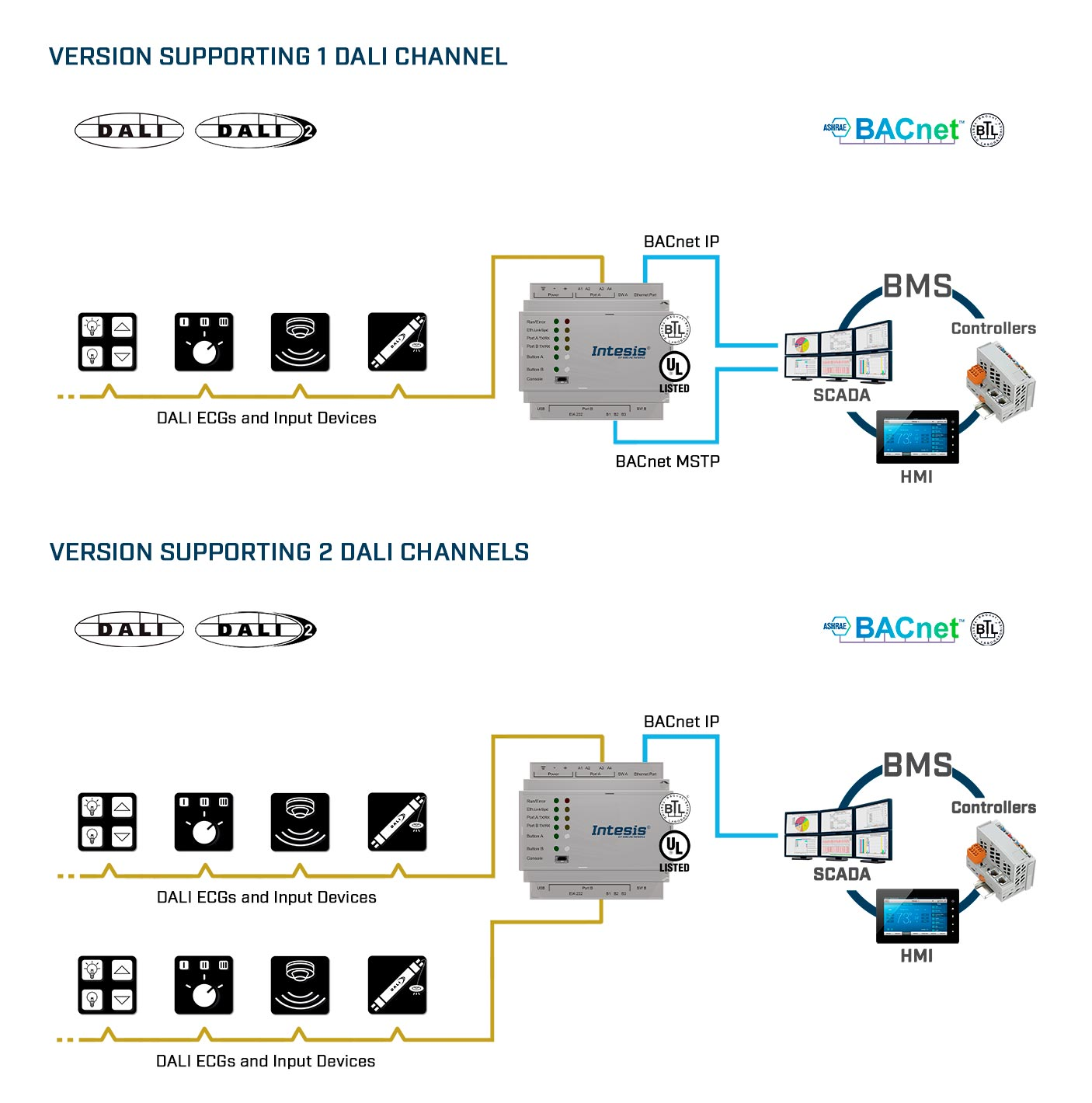dali-2-bacnet-use-case